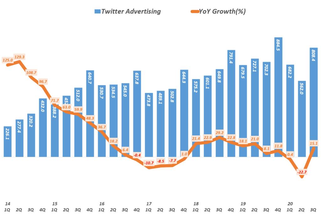 3분기 트위터 실적, 분기별 트위터 광고 매출( ~20년 3분기), Twitter Quarterly advertising revenue, Graph by Happist