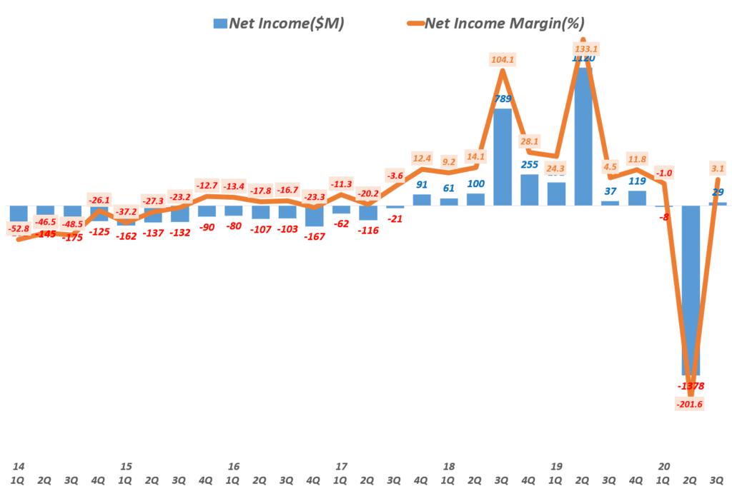 3분기 트위터 실적, 분기별 트위터 순이익 및 순이익률( ~20년 3분기), Twitter Quarterly Net income, Graph by Happist