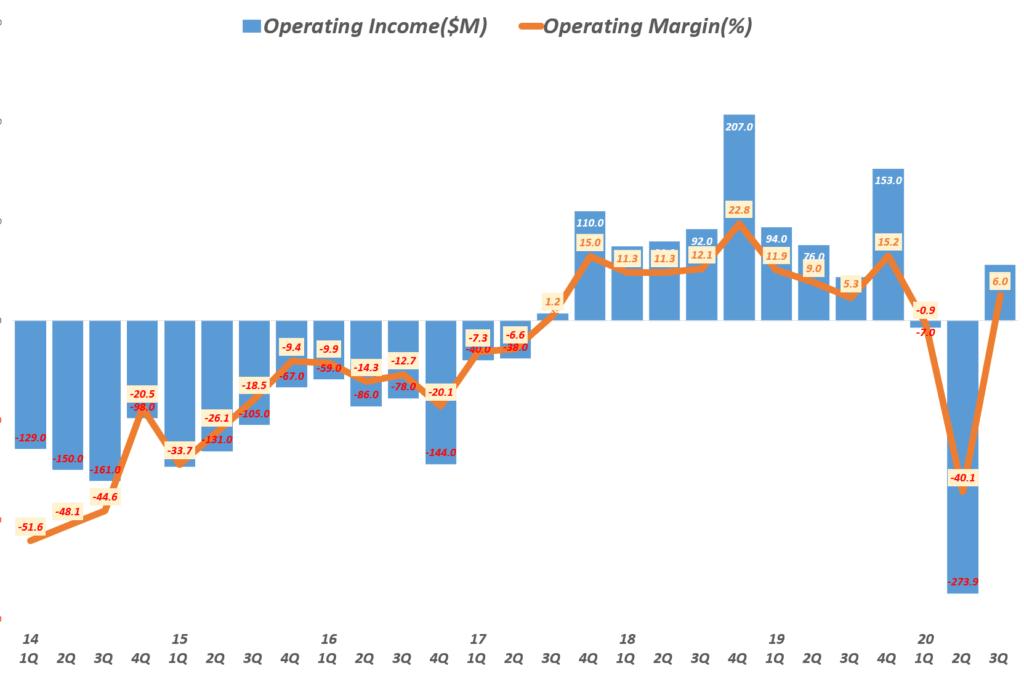 3분기 트위터 실적, 분기별 트위터 영업이익 및 영업이익률( ~20년 3분기), Twitter Quarterly operating income, Graph by Happist