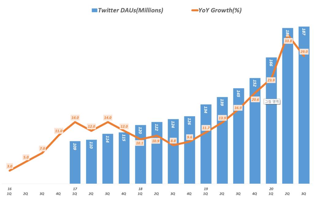 3분기 트위터 실적, 분기별 트위터 일일 활성 사용자( ~20년 3분기), Twitter  DAUs, Graph by Happist