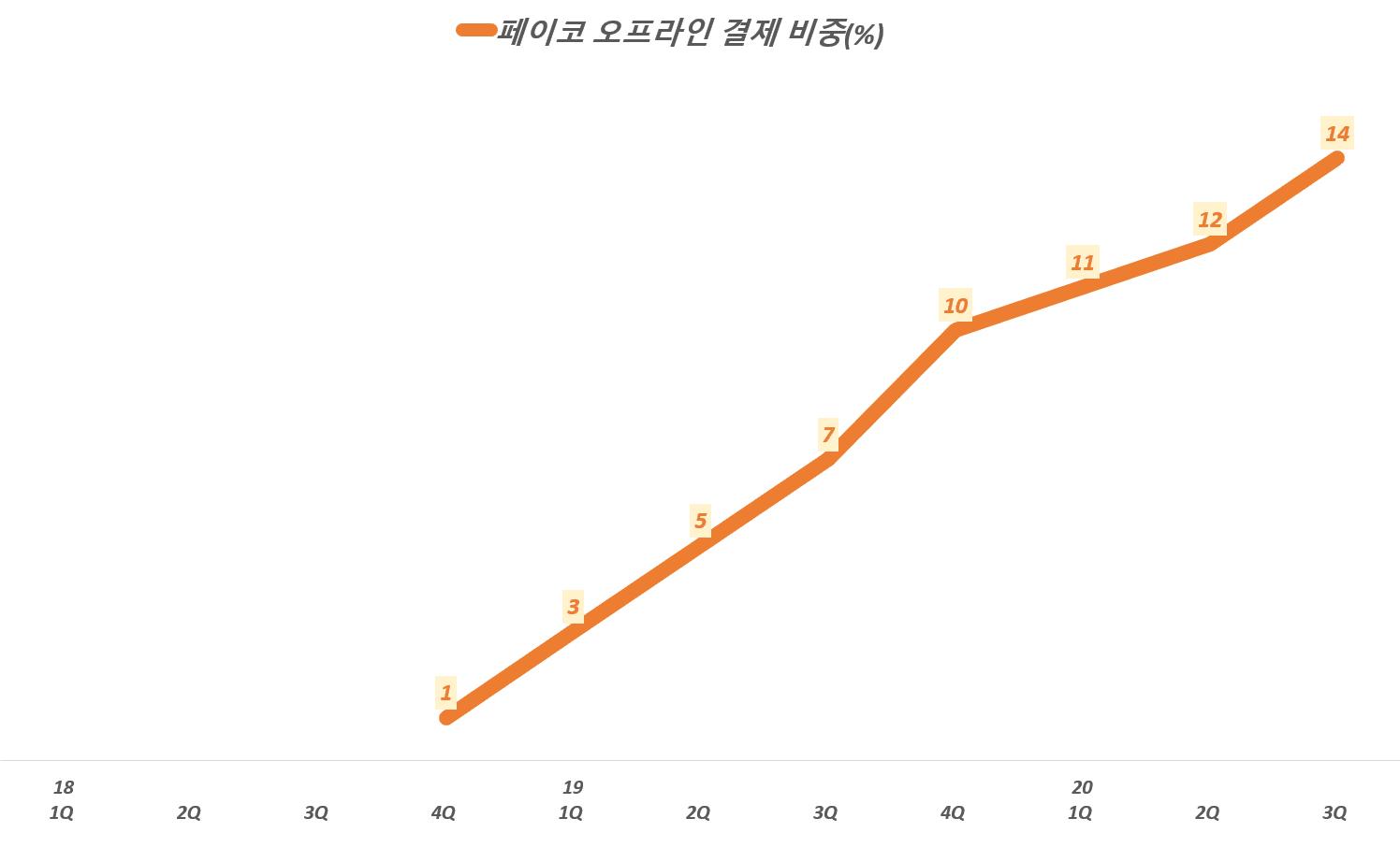 NHN 실적, 분기별 페이코 오프라인 겾제 비중 추이( ~ 20년 3분기, 대신증권 자료 및 페이코 발표 자료 참조, Graph by Happist