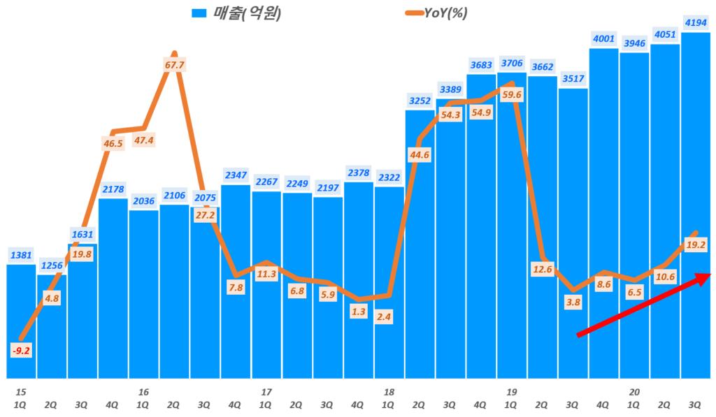 NHN 실적, 분기별 NHN 매출 및 전년 비 성장률 추이( ~ 20년 3분기),  Graph by Happist