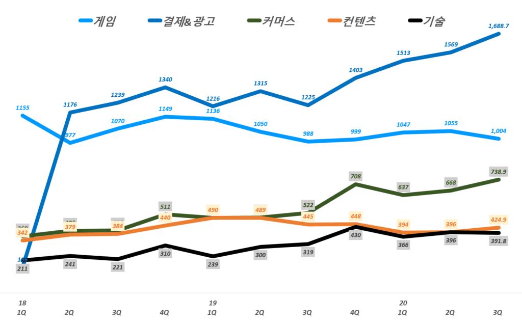 NHN 실적, 분기별 NHN 비지니스 부문별 매출 추이( ~ 20년 3분기),  Graph by Happist