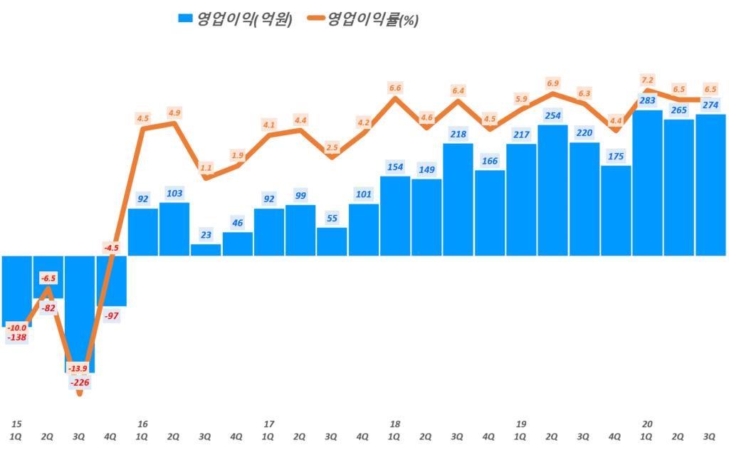 NHN 실적, 분기별 NHN 영업이익 및 영업이익률 추이( ~ 20년 3분기),  Graph by Happist