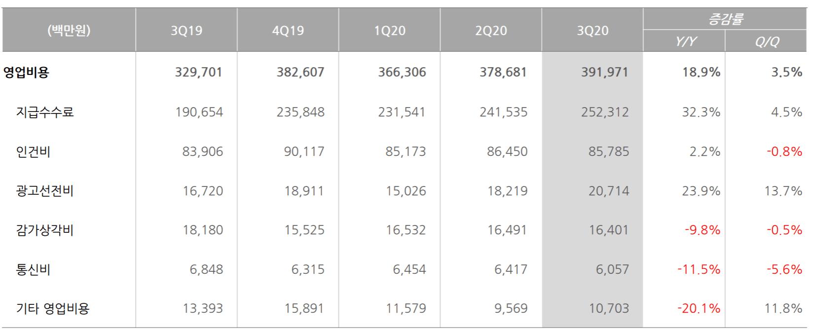 NHN 실적, 분기별 NHN 주요 영업비용 변화 추이( ~ 20년 3분기),  Chart from NHN