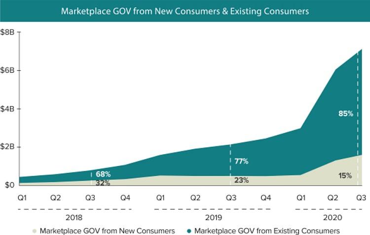 도어대시 매출에서 신규 고객 비중 및 기존 고객 비중, 시간이 흐를수록 기존 고객매출이 증가하고 이는 수익의 증가로 이어진자