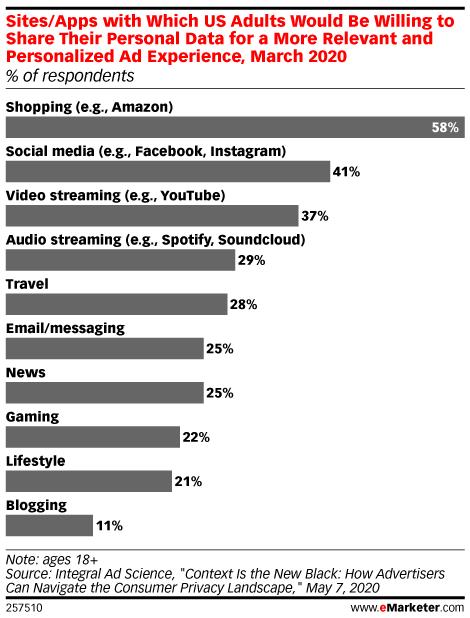 개인 정보나 개인화된 광고를 용인하는 채널 비율