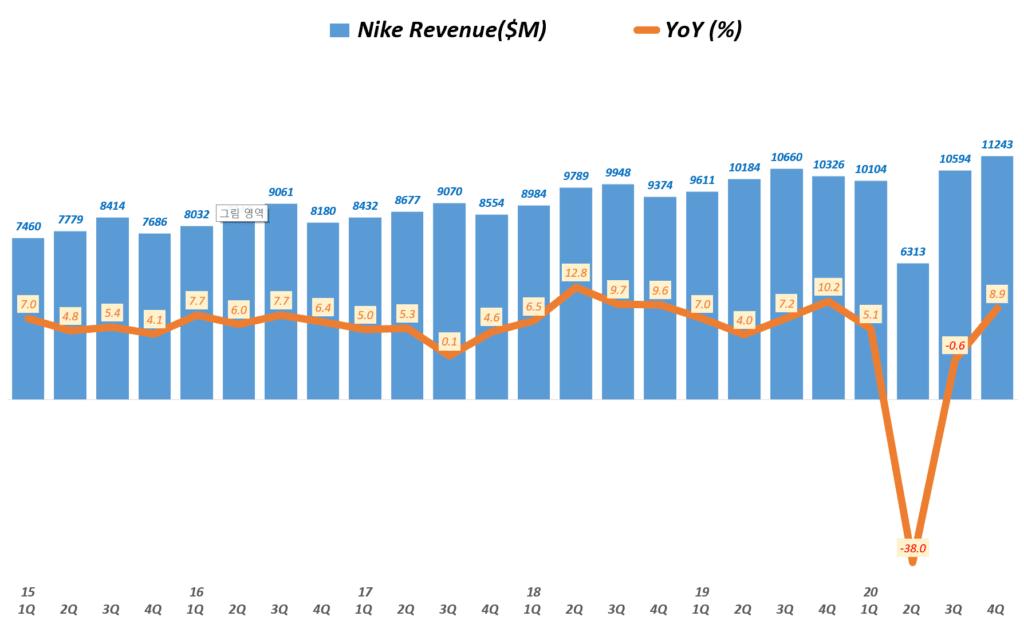 나이키 실적, 분기별 나이키 매출 및 전년 비 성장률( ~ 20년 4분기), Nike Revenue & YoY growth rate(%), Graph buy Happist