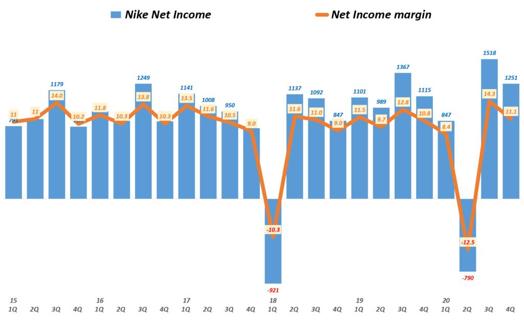 나이키 실적, 분기별 나이키 순이익 및 순이익률( ~ 20년 4분기), Nike querterly Net Income & Net margin(%), Graph by Happist