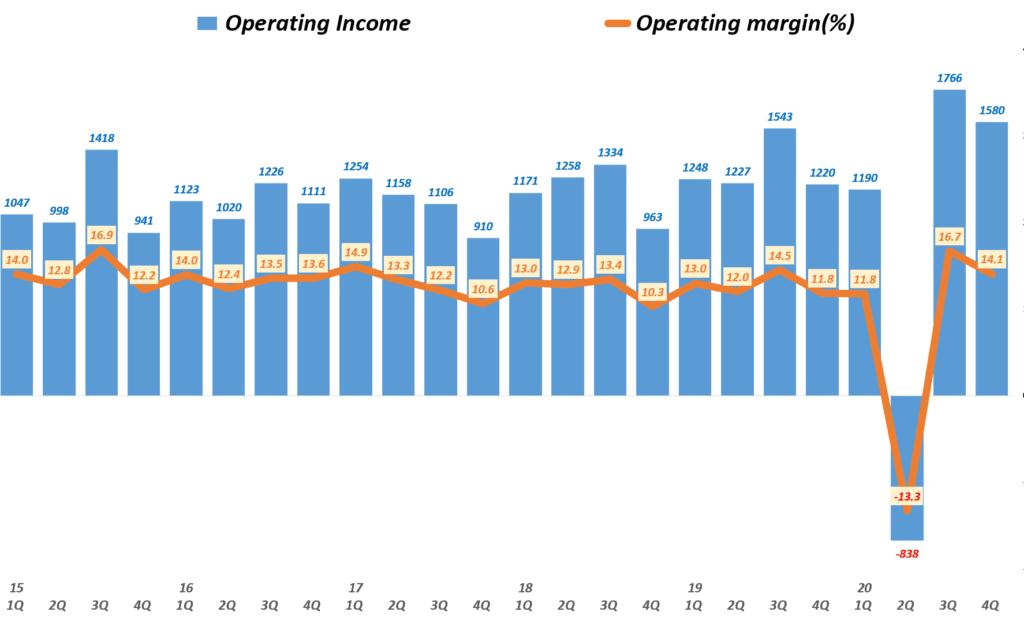 나이키 실적, 분기별 나이키 영업이익 및 영업이익률( ~ 20년 4분기), Nike querterly Operating Income & Operating income(%), Graph by Happist