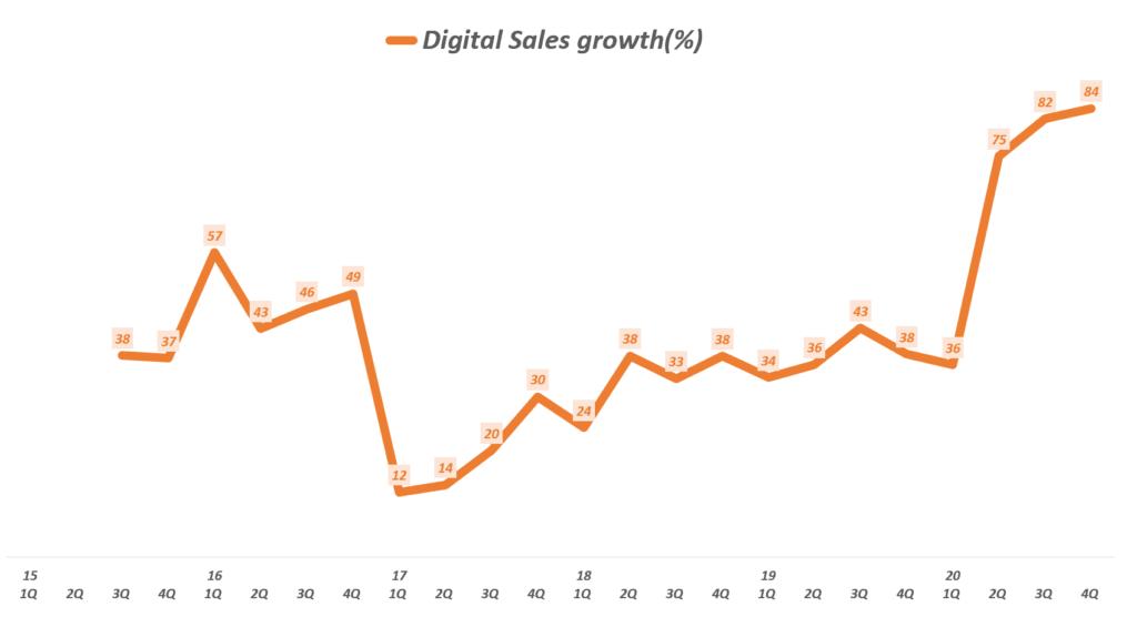 나이키 실적, 분기별 나이키 온라인 매출 성장률( ~ 20년 4분기), Nike Ooline Sales increase rate(%), Graph buy Happist