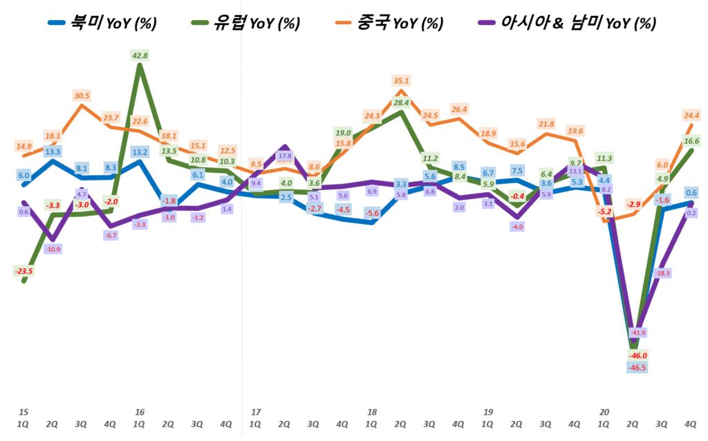 나이키 실적, 분기별 나이키 지역별 매출 성장률( ~ 20년 4분기), Nike Revenue & YoY growth rate(%), Graph buy Happist