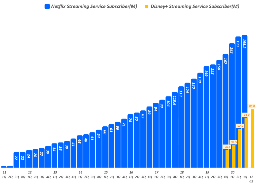 넷플릭스 가입자와 디즈니플러스 가입자 증가 추이 비교( ~ 20년 12월), Graph by Happist