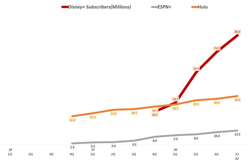 디즈니 3대 스트리밍 서비스 가입자 증가 추이, Disney streaming service Subscribers(Millions), Graph by Happist