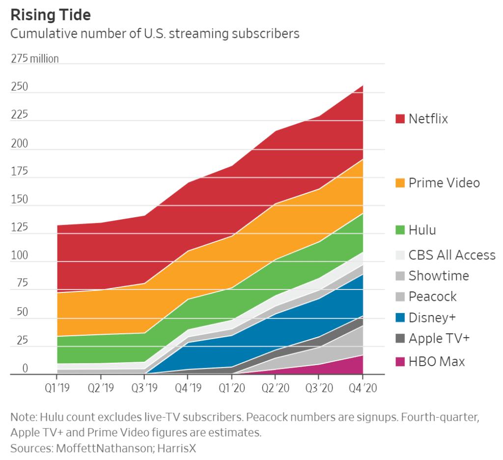 미국 스트리밍 서비스 가입자 증가 추이, Graph by WSJ