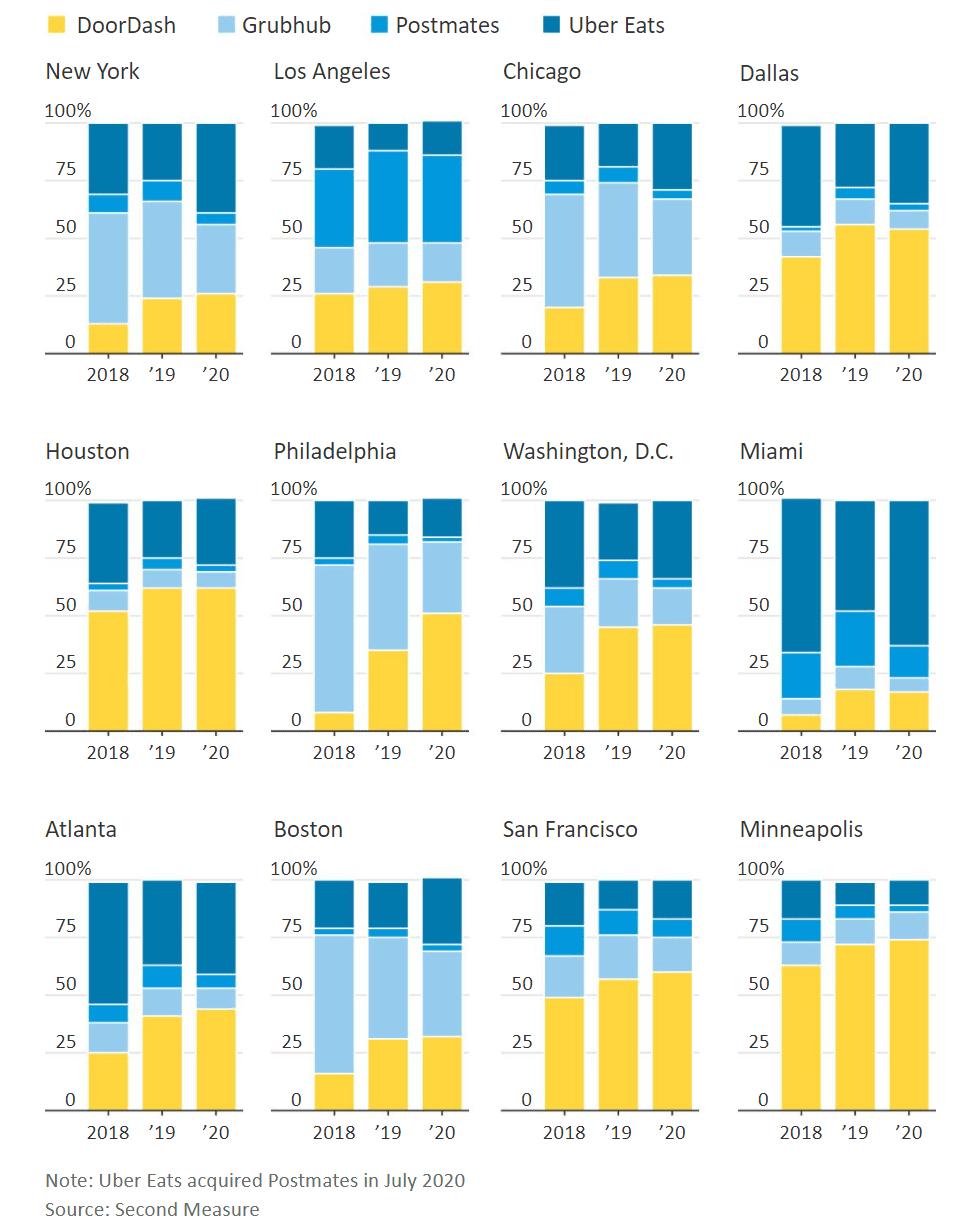 미국 음식 배달업체들의 도시별 점유율 추이, Graph by WSJ