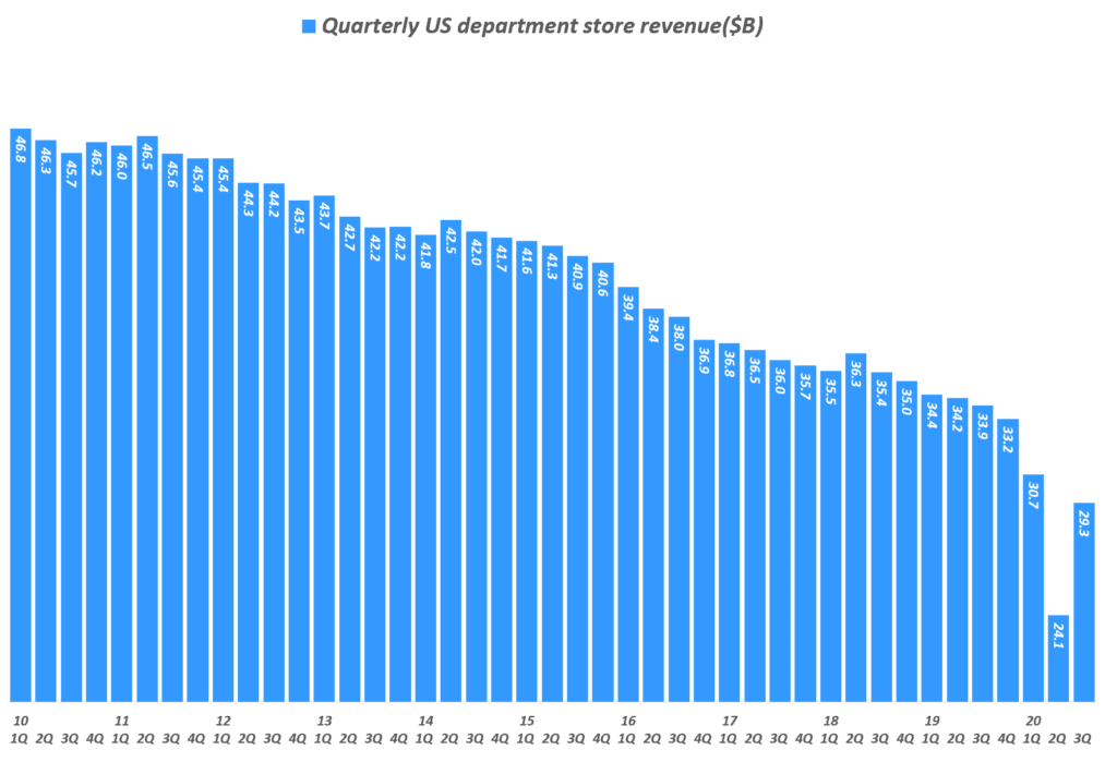 분기별 미국 백화점 매출 추이( ~ 20년 3분기), Quarterly US department store revenue($B), Data from Uniteed Status Cenus Bureau, Graph by Happist