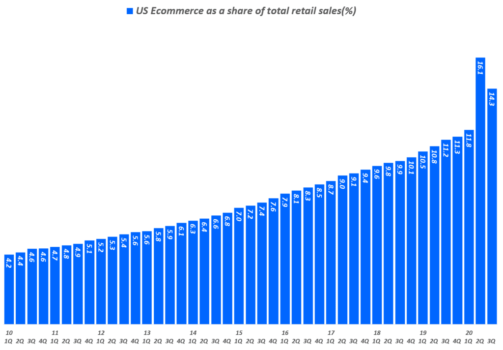 분기별 미국 이커머스 판매 비중 추이( ~ 20년 3분기), US Ecommerce as a share of total retail sales(%), Data from Uniteed Status Cenus Bureau, Graph by Happist