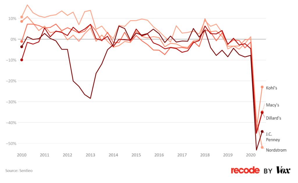 분기별 미국 주요 백화점들의 매출 증가율 트렌드, Grapg by recode