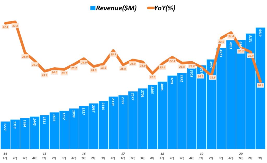 세일즈포스 실적, 분기별 세일즈포스 매출 및 성장율 추이( ~ 20년 3분기), Quarterly Salesforce Revenue & YoY growth(%), Graph by Happist