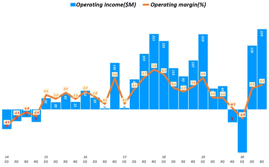 세일즈포스 실적, 분기별 세일즈포스 영업이익 및 영업이익률 추이( ~ 20년 3분기), Quarterly Salesforce Operating Income & Operating margin(%), Graph by Happist