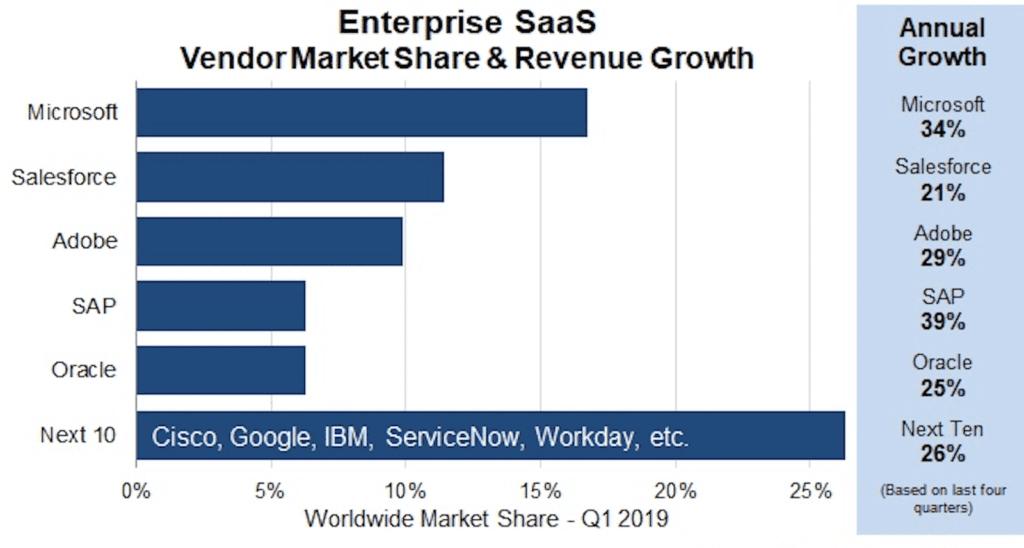 소프트웨어 서비스(Software as a Service, Saas) 업체별 점유율 및 성장율, saas market share & revenue growth, Data & Graph by Synergy Research Group