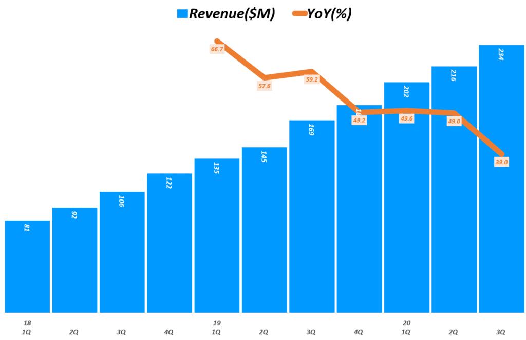 슬랙 실적, 분기별 슬랙 매출 및 성장율 추이( ~ 20년 3분기), Quarterly Slack Revenue & YoY growth(%), Graph by Happist