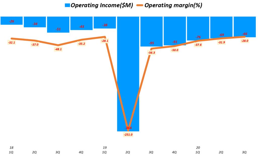 슬랙 실적, 분기별 슬랙 영업이익 및 영업이익률 추이( ~ 20년 3분기), Quarterly Slack Operating Income & Operating margin(%), Graph by Happist