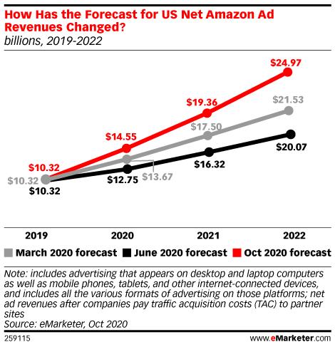 2021년 광고 시장 전망, 빅테크 디지탈 광고 덕분 광고 시장 회복세 예상 1