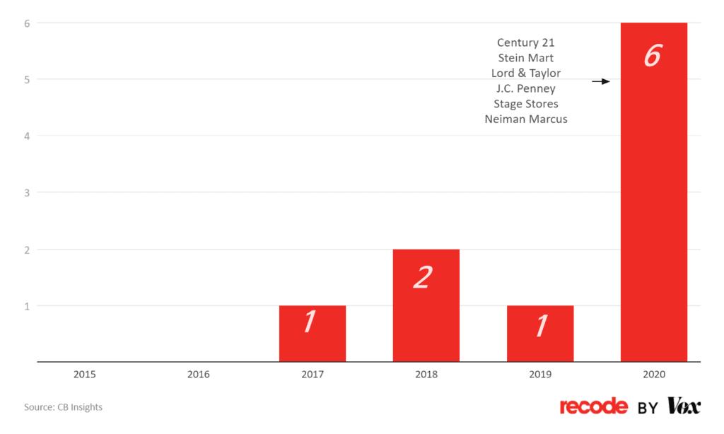 연도별 미국 백화점 파산 건수, Graph by recode