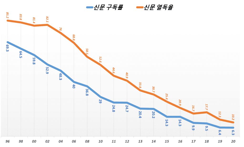 연도별 신문구독률과 신문열독률 추이(1996년 ~ 2020년), Graph by Happist