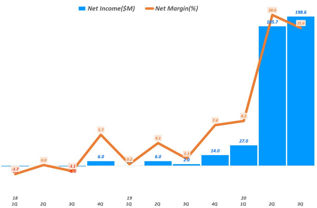 줌 실적, 분기별 줌 순이익 및 순이익율 추이(~2020년 3분기), Zoom quarterly Net Income, Graph by Happist