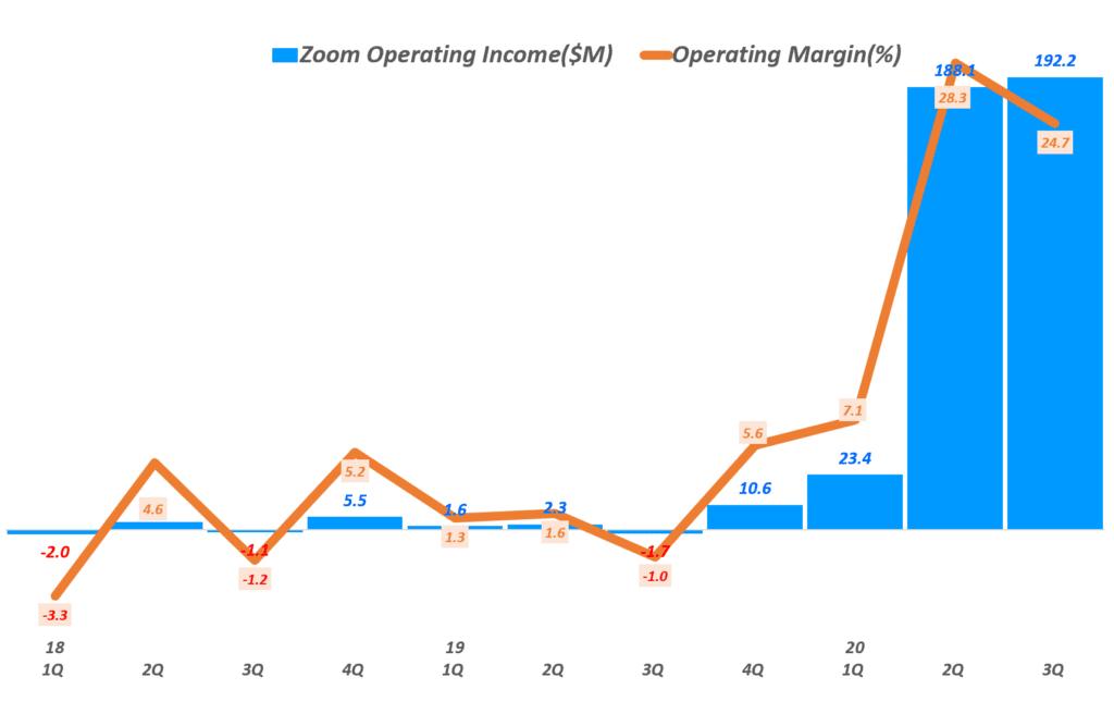 줌 실적, 분기별 줌 영업이익 및 영업이익율 추이(~2020년 3분기), Zoom quarterly Operating Income, Graph by Happist