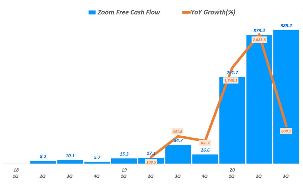 줌 실적, 분기별 줌 잉여현금흐름, Zoom Free Cash Flow 추이(~2020년 1분기), Graph by Happist