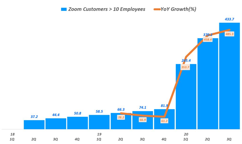 줌 실적,  분기별 줌 10인이상 기업 고객 수 및 전년 증가율(~2020년 3분기), Zoom Customers, Graph by Happist