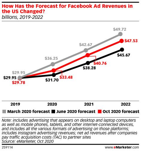 페이스북 광고 메출 전망, Data & Graph by eMarketer