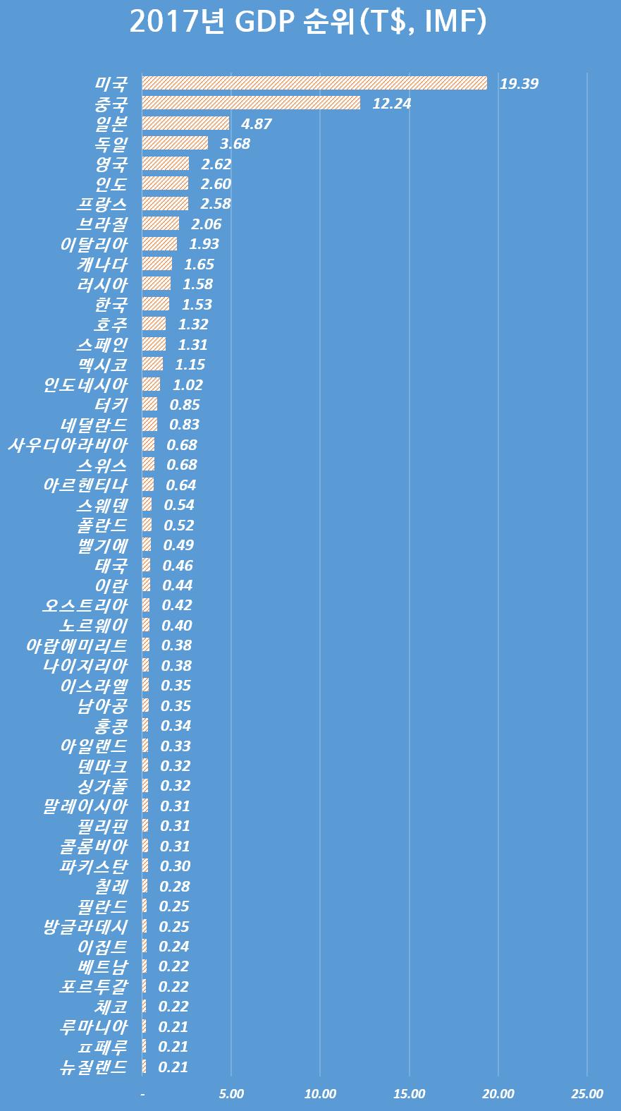 2017년 명목 GDP 순위, IMF자료 기준, Graph by Happist