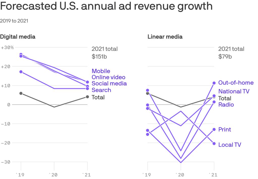 2020년과 2021년 미국 광고시장 전망, Data from Andrew Witherspoon & Axios