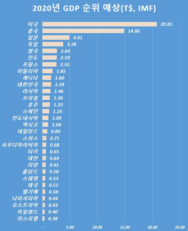 IMF전망, 2020년 GDP 순위, Graph by Happist