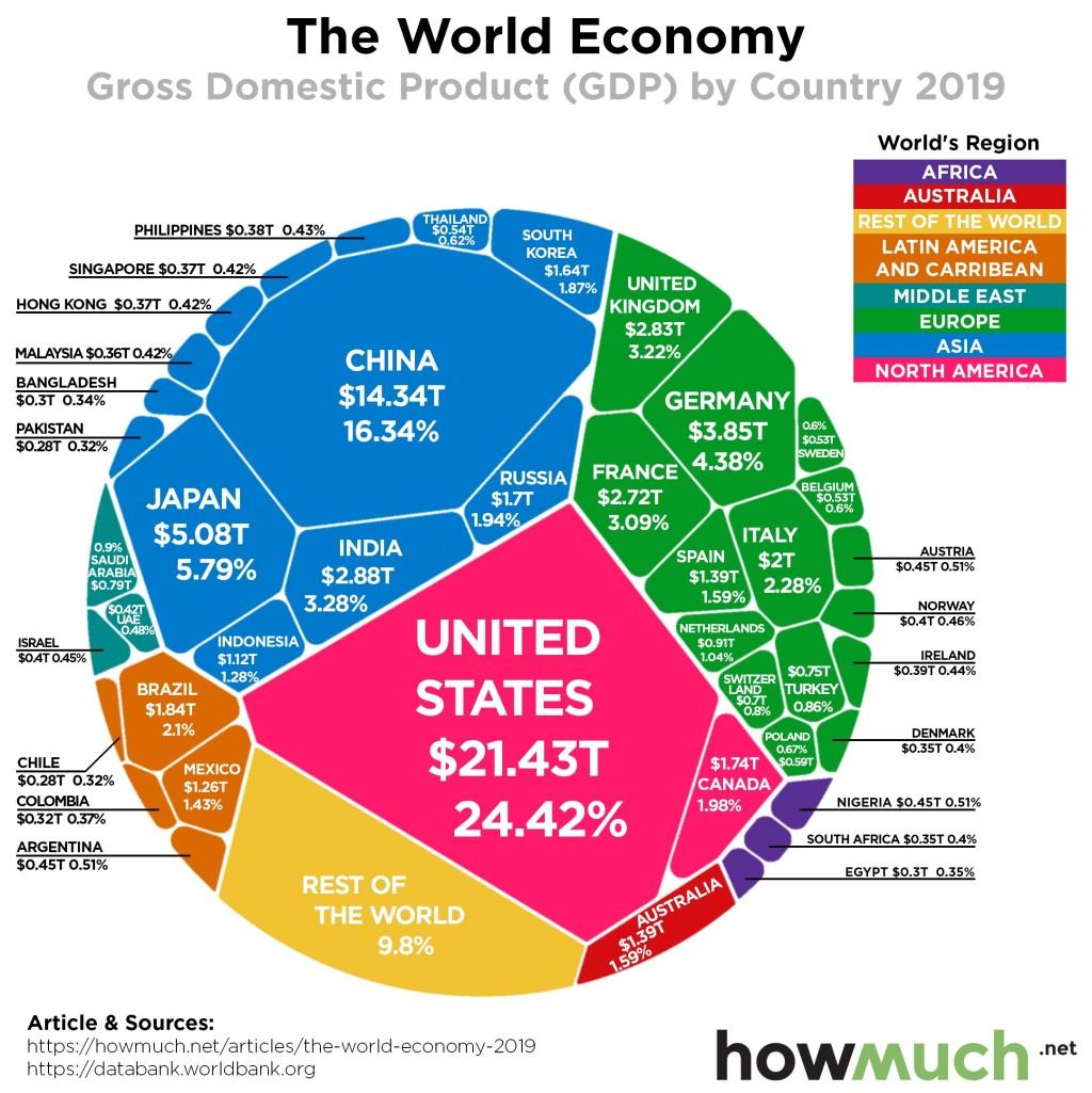 howmuch 인포그래픽, 2019년 국가별  명목 GDP 규모를 축구공에 형상화, Chart from howmuch00