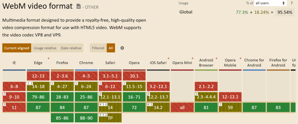 webM 비디오 포맷을 지원하는 브라우저 리스트, 96% 브라우저가 webM을 지원