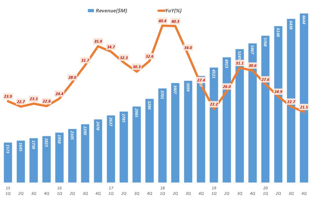 넷플릭스 실적, 분기별 넷플릭스 매출 및 전년 비 증가율( ~ 2020년 4분기), Netflix Revenue & Y2Y Growth ratio(%), Graph by Happist