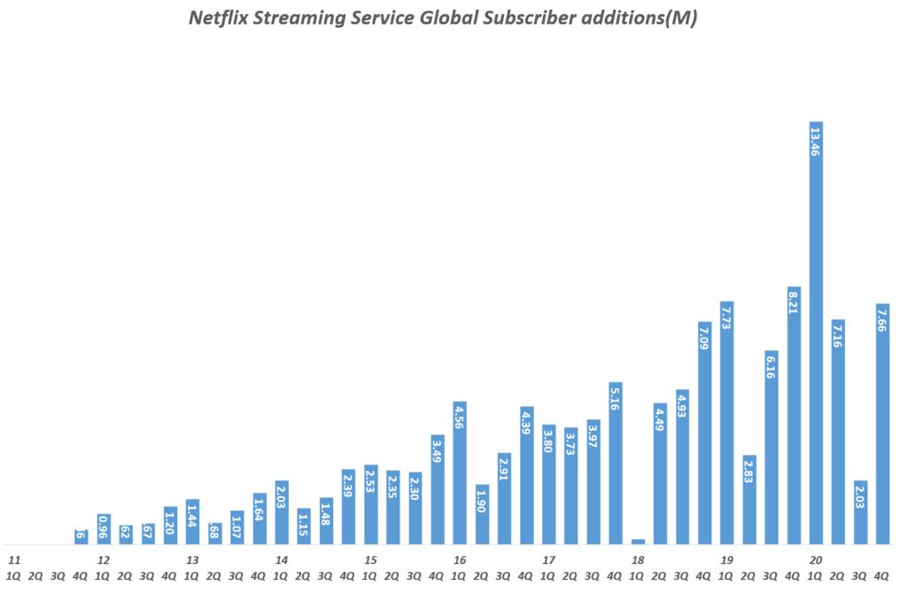 넷플릭스 실적, 분기별 넷플릭스 스트리밍 서비스 글로벌 구독자 증가( ~ 2020년 4분기), Quarterly Netflix Streaming Service Global Subscriber additions(M), Graph by Happist.png
