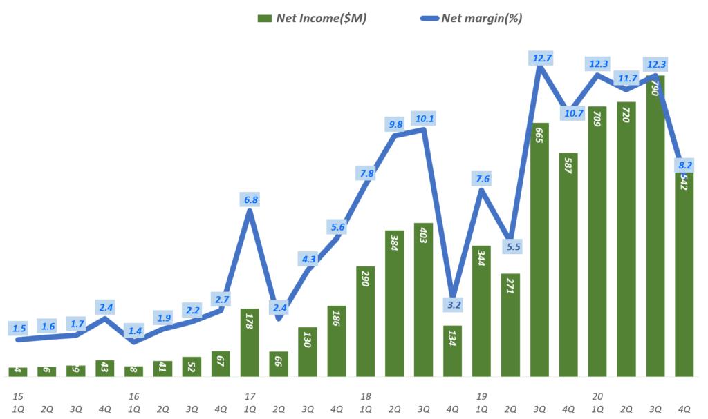 넷플릭스 실적. 넷플릭스 분기별 순이익 및 순이익율 추이( ~ 2020년 4분기), Netflix Net Income & Net margin ration(%)), Graph by Happist