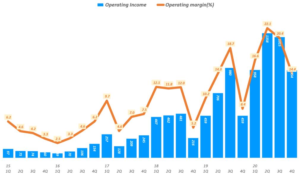 넷플릭스 실적. 넷플릭스 분기별 영업이익 및 영업이익율 추이( ~ 2020년 4분기), Netflix Operating Income & Operating margin ration(%)), Graph by Happist
