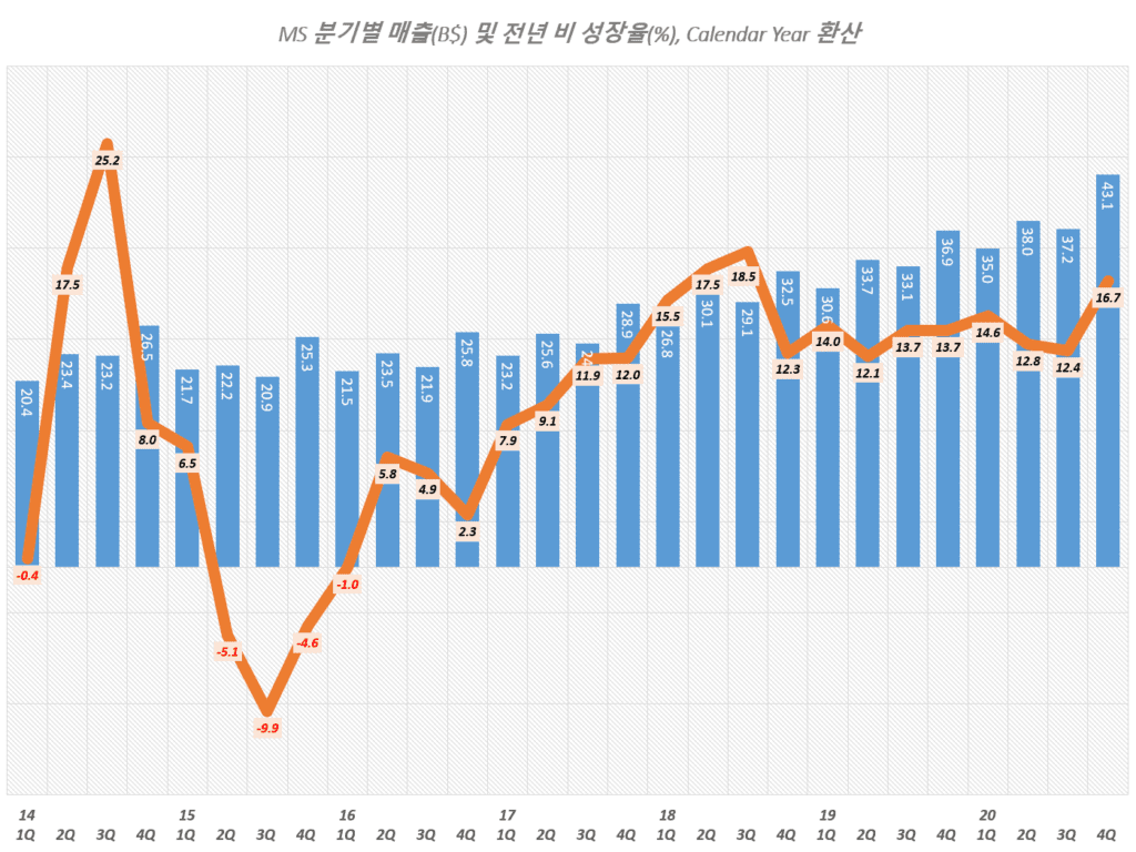 마이크로소프트 실적, 마이크로소프트 분기별 매출 및 매출증가율 추이( ~ 2020년 4분기),Microsoft quarterly Revenue & YoY growth rate(%), Graph by Happist