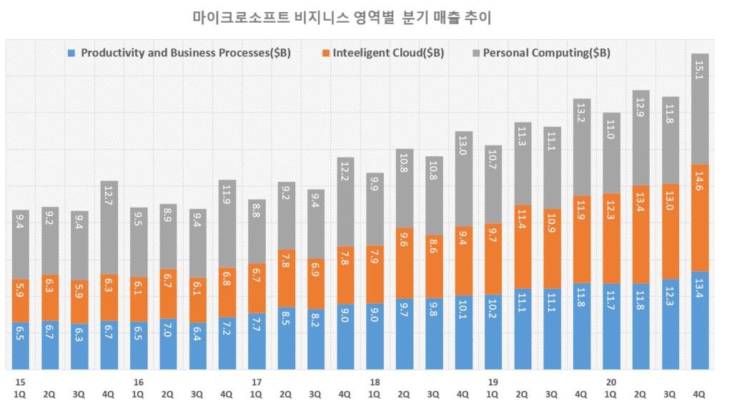 마이크로소프트 실적, 마이크로소프트 분기별 비지니스 영역별 매출 추이( ~ 2020년 4분기), Graph by Happist