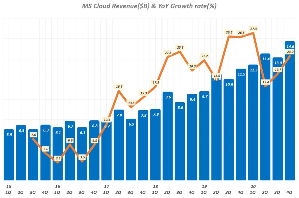 마이크로소프트 실적, 마이크로소프트 분기별 클라우드 매출 및 매출증가율 추이( ~ 2020년 4분기), Microsoft quarterly Cloud Revenue & YoY growth rate(%), Graph by Happist