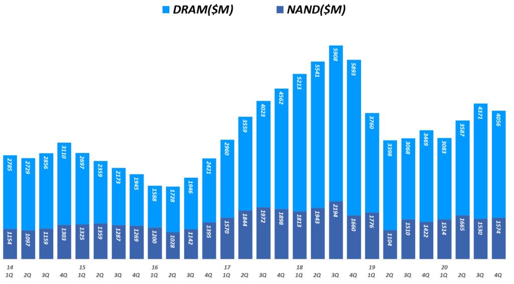 마이크론 실적, 분기별 마이크론 디램 매출 및 NAND 매출 추이( ~ 20년 4분기), 회계년도를 유사한 분기로 환산 적용, Micron Technology Revenueof DRAM & NAND($M), Graph by Happist.png