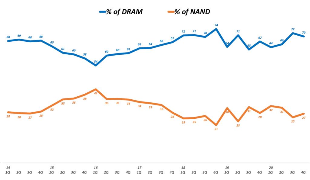 마이크론 실적, 분기별 마이크론 매출 내 디램 비중 및 NAND 비중 추이( ~ 20년 4분기), 회계년도를 유사한 분기로 환산 적용, Micron Technology % of DRAM & NAND(%), Graph by Happist.png